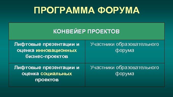 ПРОГРАММА ФОРУМА КОНВЕЙЕР ПРОЕКТОВ Лифтовые презентации и оценка инновационных бизнес-проектов Участники образовательного форума Лифтовые