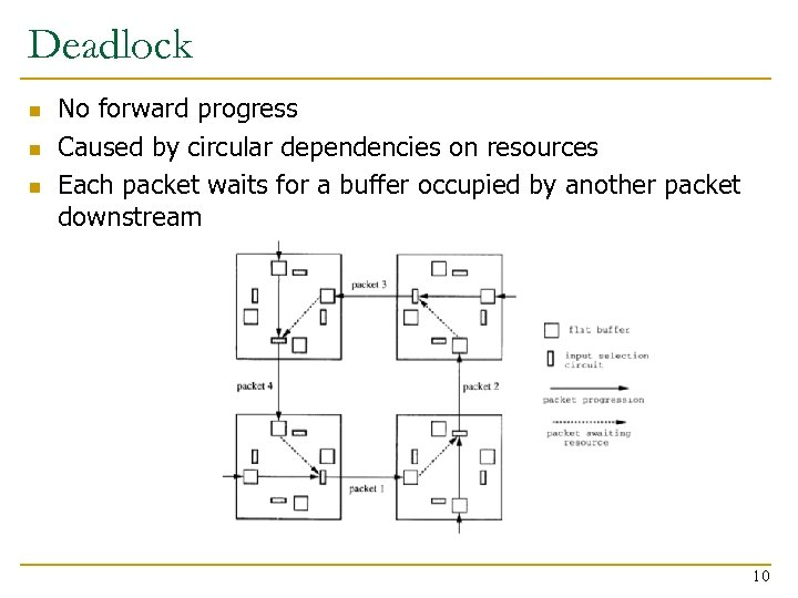 Deadlock n n n No forward progress Caused by circular dependencies on resources Each