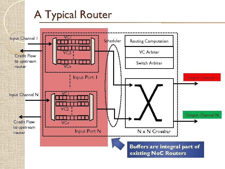 A Typical Router Input Channel 1 Credit Flow to upstream router VC 1 Scheduler