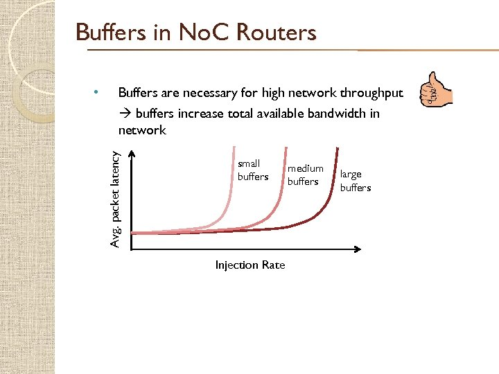 Buffers in No. C Routers Buffers are necessary for high network throughput buffers increase