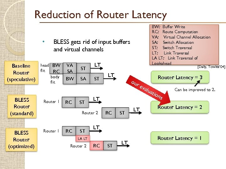 Reduction of Router Latency • Baseline Router (speculative) BLESS Router (standard) BLESS Router (optimized)
