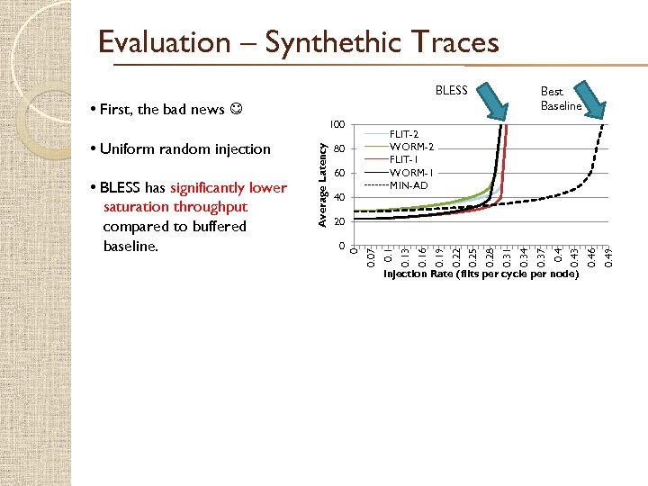 Evaluation – Synthethic Traces BLESS FLIT-2 WORM-2 FLIT-1 WORM-1 MIN-AD 80 60 40 Injection