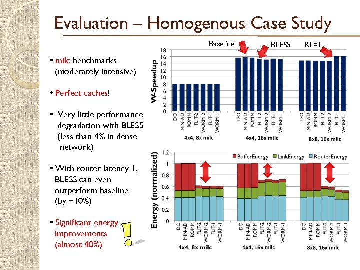 Evaluation – Homogenous Case Study Baseline • milc benchmarks (moderately intensive) • Perfect caches!