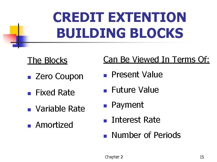 CREDIT EXTENTION BUILDING BLOCKS The Blocks Can Be Viewed In Terms Of: n Zero