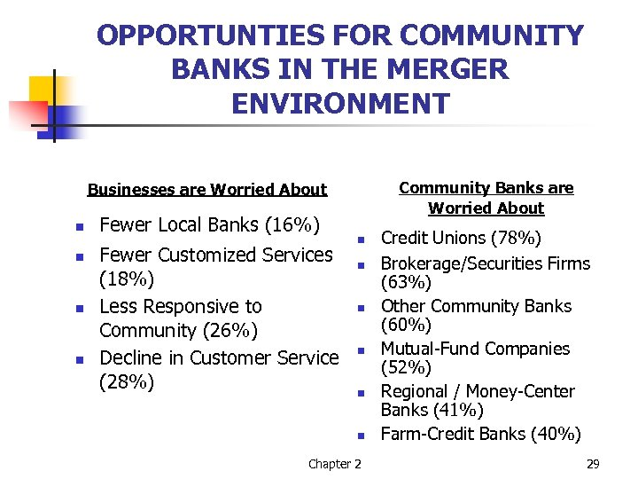 OPPORTUNTIES FOR COMMUNITY BANKS IN THE MERGER ENVIRONMENT Community Banks are Worried About Businesses
