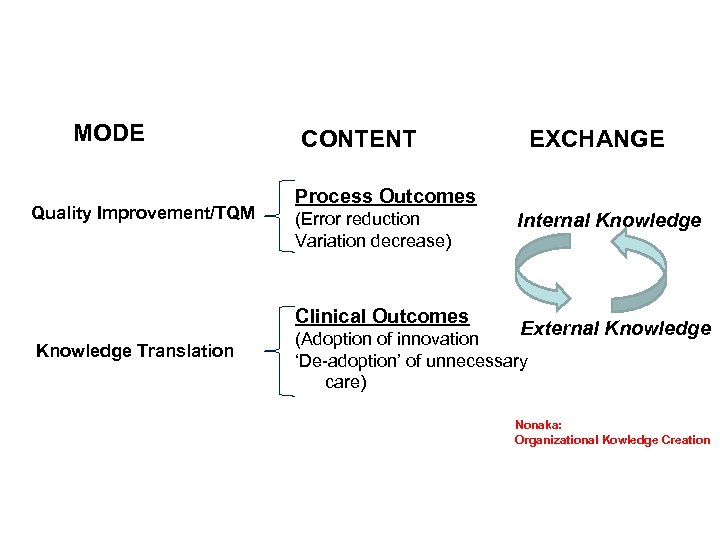 MODE Quality Improvement/TQM CONTENT Process Outcomes (Error reduction Variation decrease) Clinical Outcomes Knowledge Translation