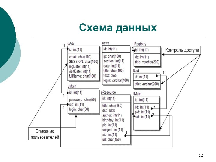 Схема данных 12