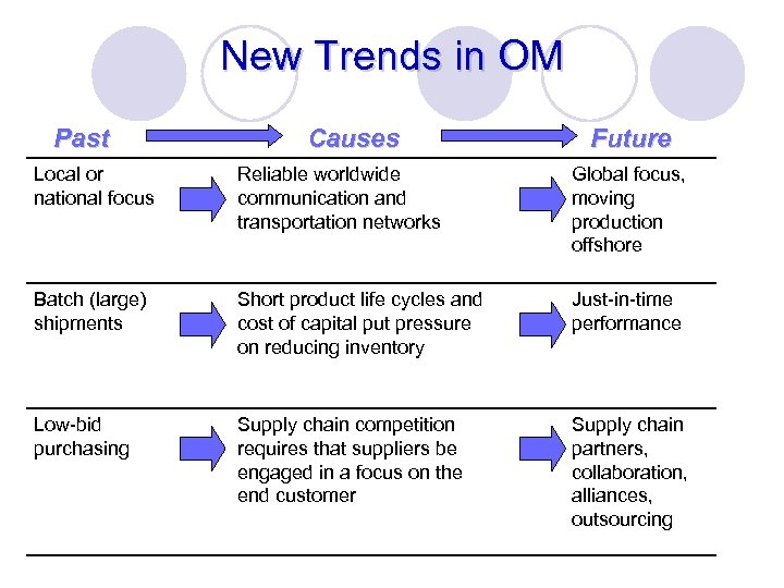 New Trends in OM Past Causes Future Local or national focus Reliable worldwide communication