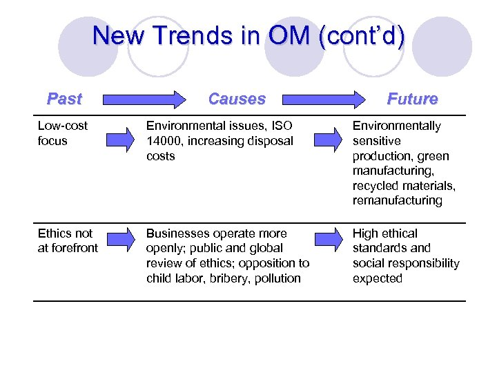 New Trends in OM (cont'd) Past Causes Future Low-cost focus Environmental issues, ISO 14000,