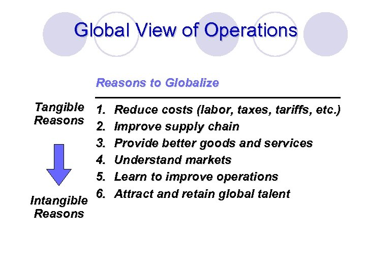 Global View of Operations Reasons to Globalize Tangible 1. Reduce costs (labor, taxes, tariffs,