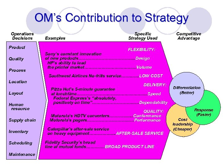 OM's Contribution to Strategy Operations Decisions Product Quality Process Examples Specific Strategy Used Competitive