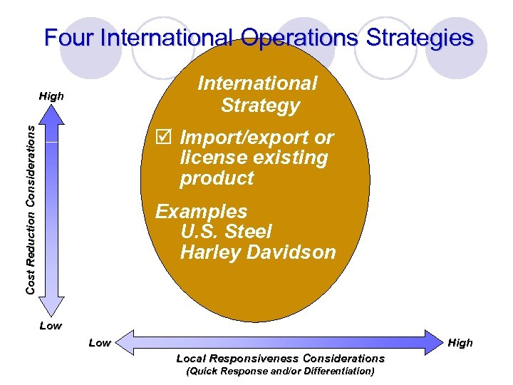 Four International Operations Strategies International Strategy Cost Reduction Considerations High þ Import/export or license