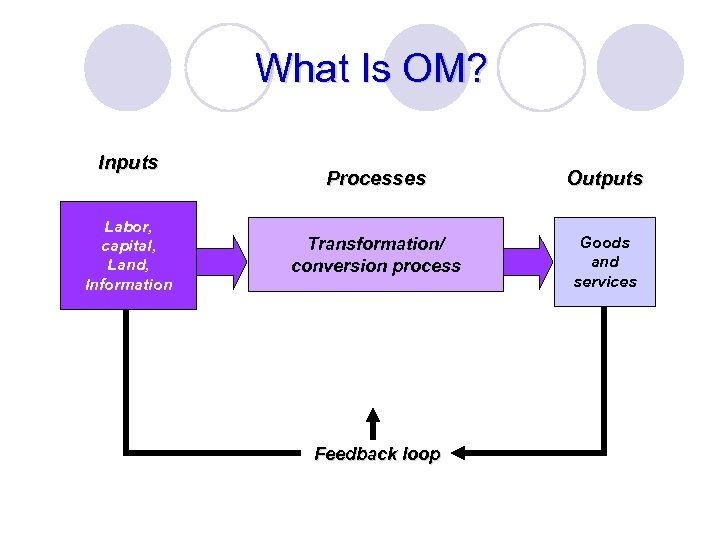 What Is OM? Inputs Labor, capital, Land, Information Processes Outputs Transformation/ conversion process Goods
