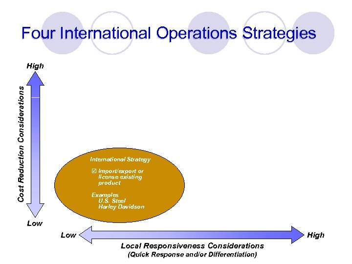 Four International Operations Strategies Cost Reduction Considerations High International Strategy þ Import/export or license