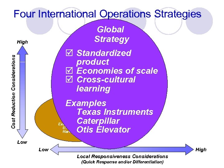 Four International Operations Strategies Global Strategy High Cost Reduction Considerations þ Standardized product þ