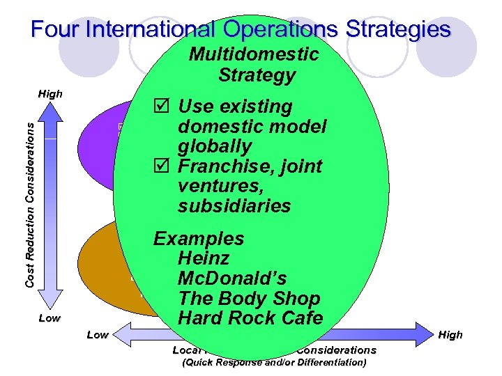 Four International Operations Strategies Multidomestic Strategy High þ Use existing þ Standardized product domestic