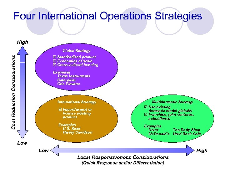 Four International Operations Strategies High Global Strategy Cost Reduction Considerations þ Standardized product þ