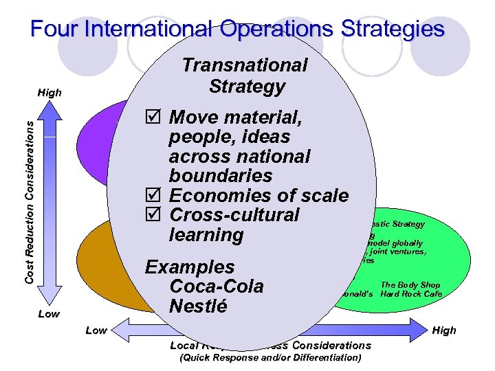Four International Operations Strategies Transnational Strategy High þ Move material, people, ideas Examples across