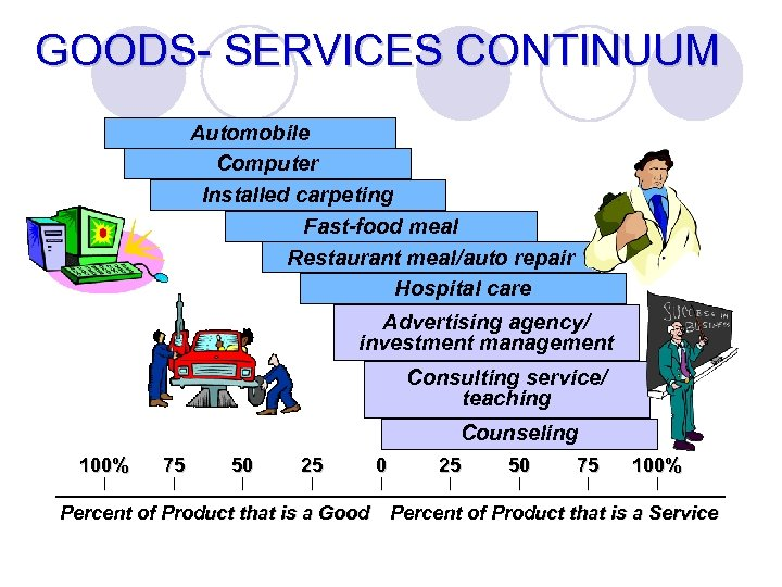 GOODS- SERVICES CONTINUUM Automobile Computer Installed carpeting Fast-food meal Restaurant meal/auto repair Hospital care