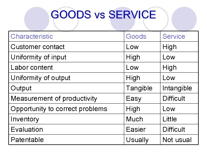 GOODS vs SERVICE Characteristic Customer contact Uniformity of input Labor content Goods Low High