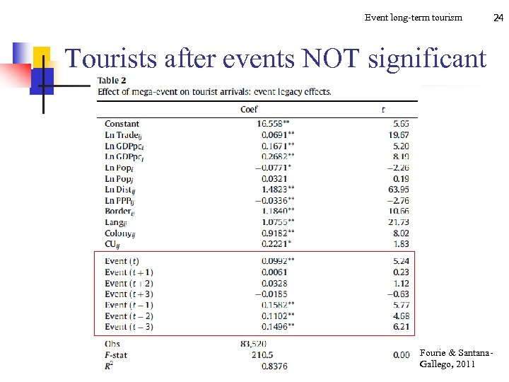 Event long-term tourism Tourists after events NOT significant Fourie & Santana. Gallego, 2011 24