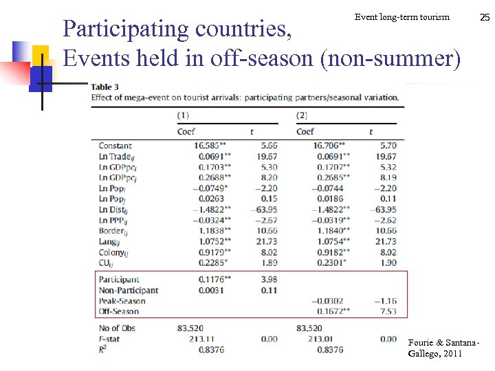 Event long-term tourism Participating countries, Events held in off-season (non-summer) Fourie & Santana. Gallego,