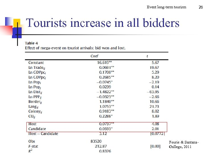 Event long-term tourism Tourists increase in all bidders Fourie & Santana. Gallego, 2011 26