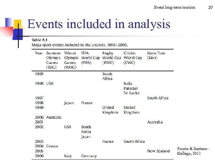 Event long-term tourism Events included in analysis Fourie & Santana. Gallego, 2011 27