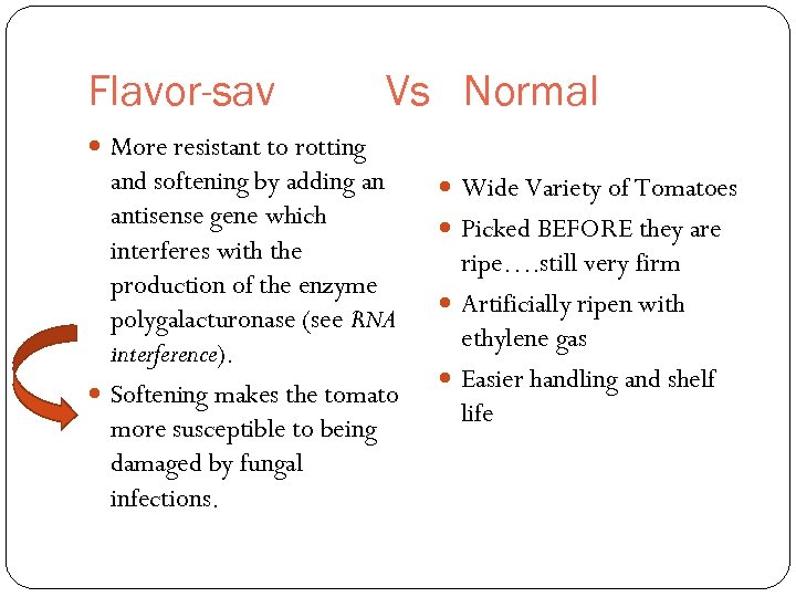 Flavor-sav Vs Normal More resistant to rotting and softening by adding an antisense gene