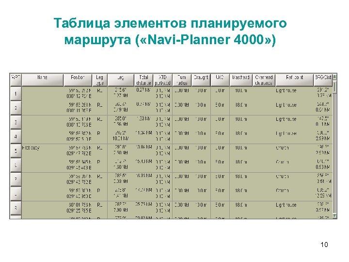 Таблица элементов планируемого маршрута ( «Navi-Planner 4000» ) 10