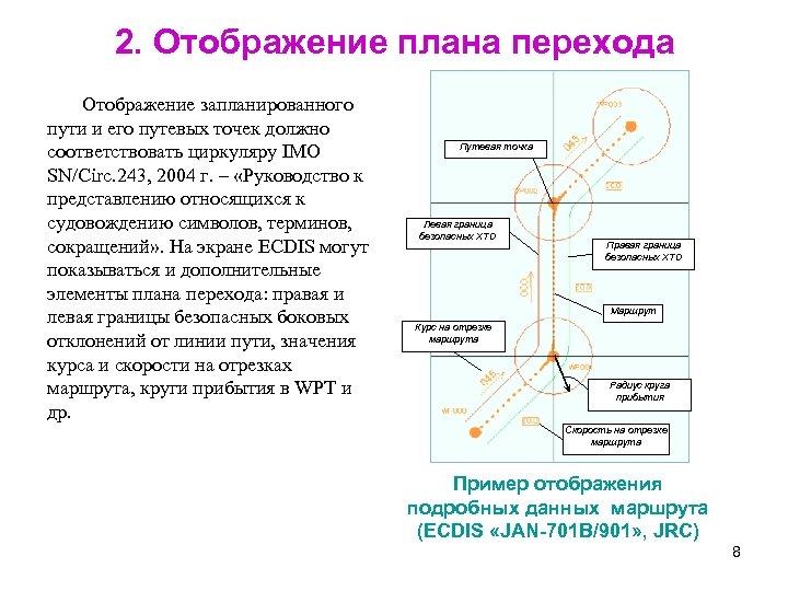 2. Отображение плана перехода Отображение запланированного пути и его путевых точек должно соответствовать циркуляру