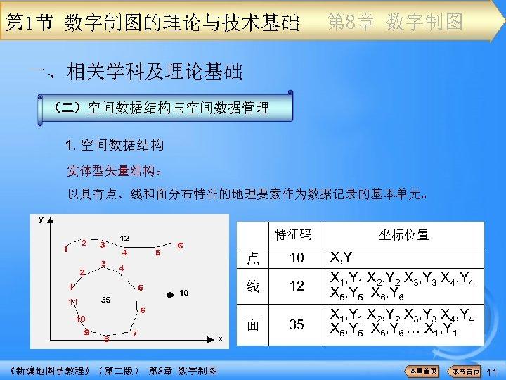 第 1节 数字制图的理论与技术基础 第 8章 数字制图 一、相关学科及理论基础 (二)空间数据结构与空间数据管理 1. 空间数据结构 实体型矢量结构: 以具有点、线和面分布特征的地理要素作为数据记录的基本单元。 特征码 点