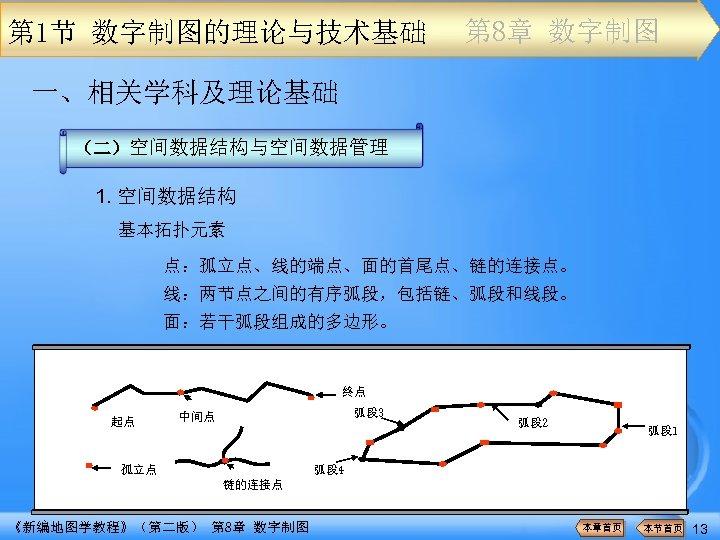 第 1节 数字制图的理论与技术基础 第 8章 数字制图 一、相关学科及理论基础 (二)空间数据结构与空间数据管理 1. 空间数据结构 基本拓扑元素 点:孤立点、线的端点、面的首尾点、链的连接点。 线:两节点之间的有序弧段,包括链、弧段和线段。 面:若干弧段组成的多边形。
