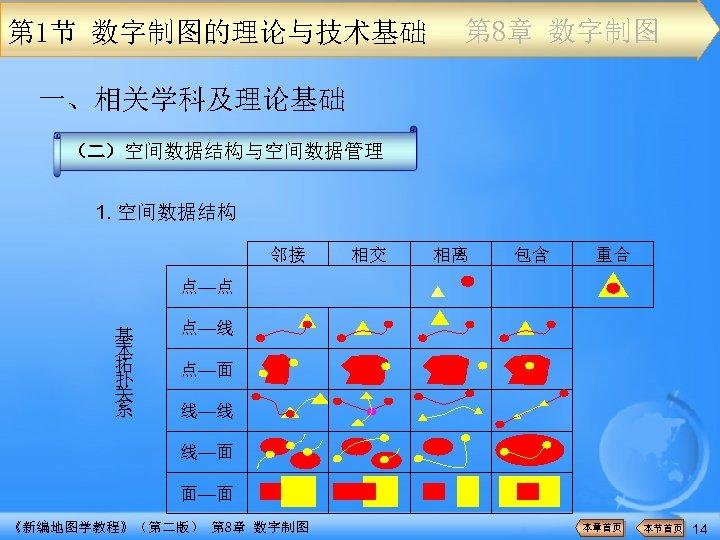 第 1节 数字制图的理论与技术基础 第 8章 数字制图 一、相关学科及理论基础 (二)空间数据结构与空间数据管理 1. 空间数据结构 邻接 相交 相离 包含