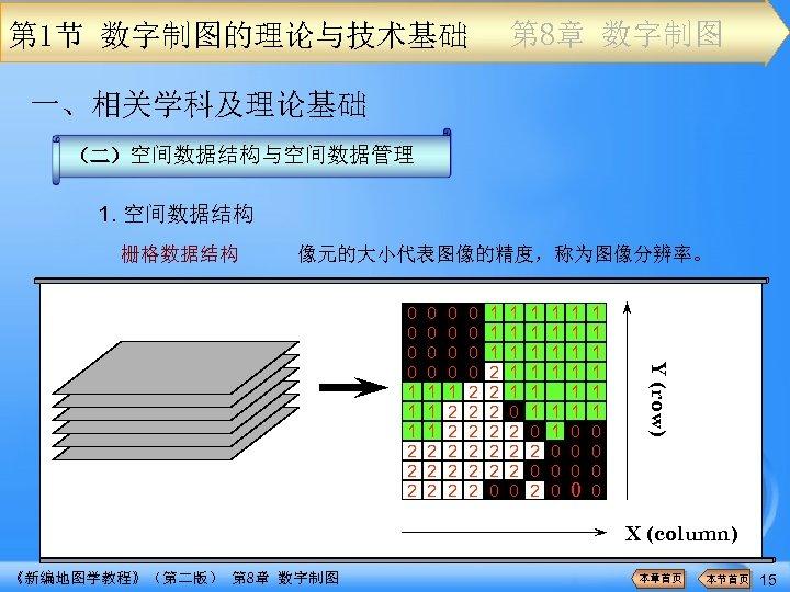第 8章 数字制图 第 1节 数字制图的理论与技术基础 一、相关学科及理论基础 (二)空间数据结构与空间数据管理 1. 空间数据结构 栅格数据结构 像元的大小代表图像的精度,称为图像分辨率。 0 0