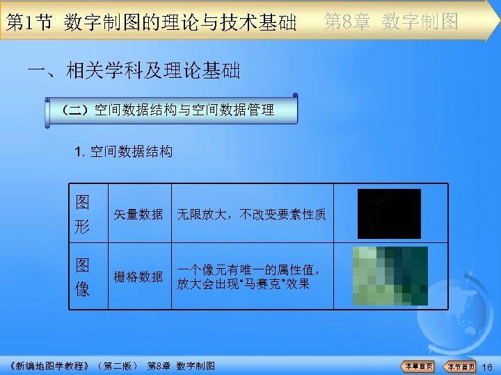 第 1节 数字制图的理论与技术基础 第 8章 数字制图 一、相关学科及理论基础 (二)空间数据结构与空间数据管理 1. 空间数据结构 图 形 矢量数据 无限放大,不改变要素性质