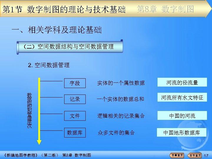 第 1节 数字制图的理论与技术基础 第 8章 数字制图 一、相关学科及理论基础 (二)空间数据结构与空间数据管理 2. 空间数据管理 字段 数 据 组