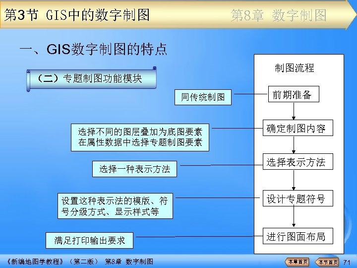 第 3节 GIS中的数字制图 第 8章 数字制图 一、GIS数字制图的特点 制图流程 (二)专题制图功能模块 同传统制图 选择不同的图层叠加为底图要素 在属性数据中选择专题制图要素 选择一种表示方法 设置这种表示法的模版、符