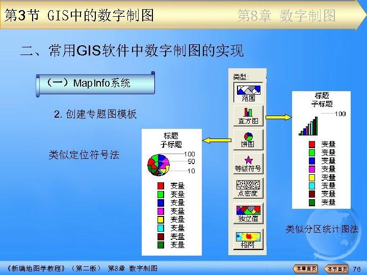 第 3节 GIS中的数字制图 第 8章 数字制图 二、常用GIS软件中数字制图的实现 (一)Map. Info系统 2. 创建专题图模板 类似定位符号法 类似分区统计图法 《新编地图学教程》(第二版)