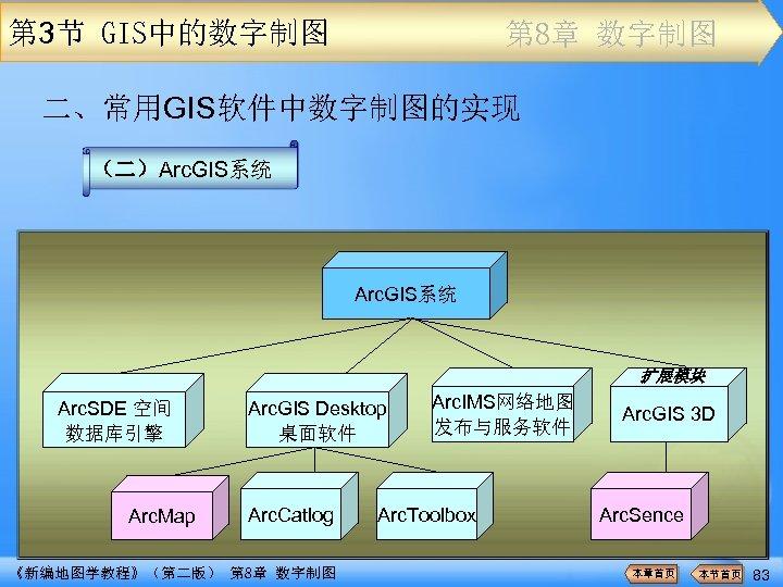 第 3节 GIS中的数字制图 第 8章 数字制图 二、常用GIS软件中数字制图的实现 (二)Arc. GIS系统 扩展模块 Arc. SDE 空间 数据库引擎