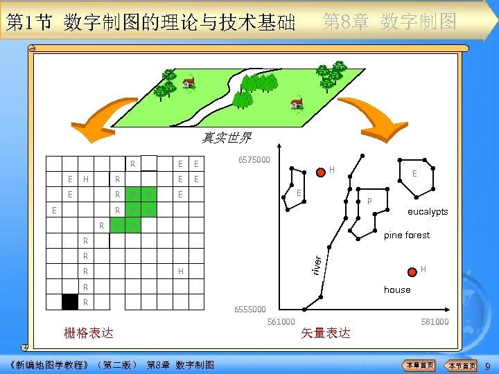 第 8章 数字制图 第 1节 数字制图的理论与技术基础 真实世界 R E H E E R R
