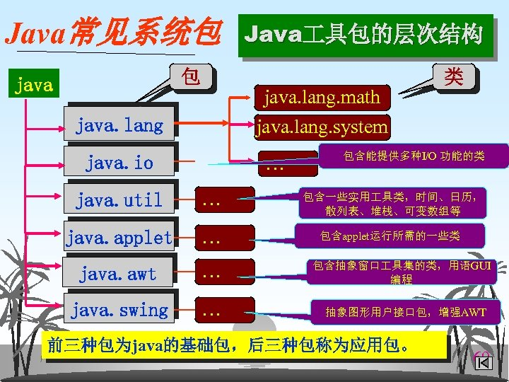 Java常见系统包 包 java Java 具包的层次结构 java. lang. math java. lang. system java. lang …
