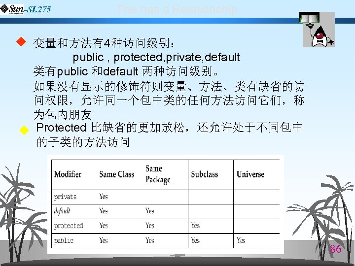 -SL 275 The has a Relationship ◆ 变量和方法有4种访问级别: public , protected, private, default 类有public