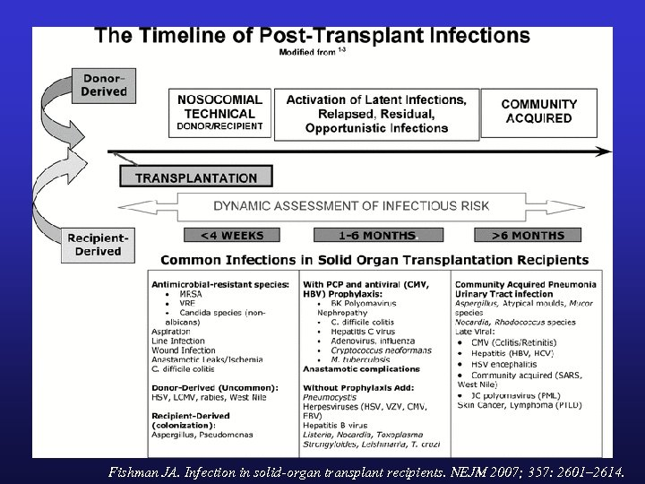 Fishman JA. Infection in solid-organ transplant recipients. NEJM 2007; 357: 2601– 2614.