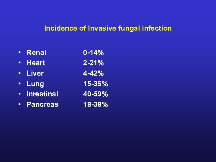 Incidence of Invasive fungal infection • • • Renal Heart Liver Lung Intestinal Pancreas