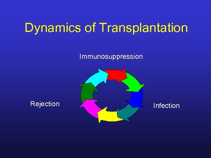 Dynamics of Transplantation Immunosuppression Rejection Infection