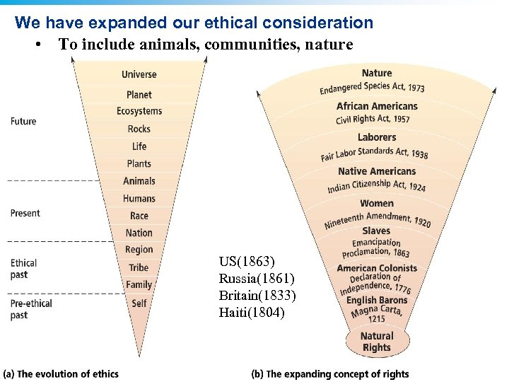 We have expanded our ethical consideration • To include animals, communities, nature US(1863) Russia(1861)