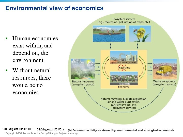 Environmental view of economics • Human economies exist within, and depend on, the environment