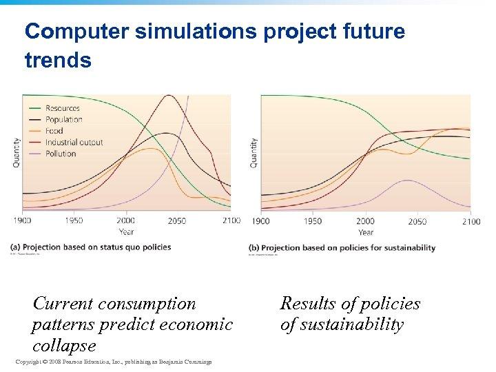 Computer simulations project future trends Current consumption patterns predict economic collapse Copyright © 2008