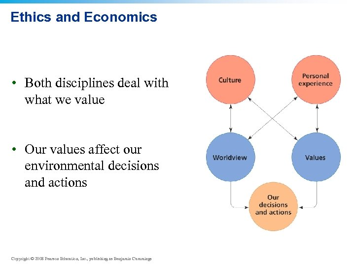 Ethics and Economics • Both disciplines deal with what we value • Our values